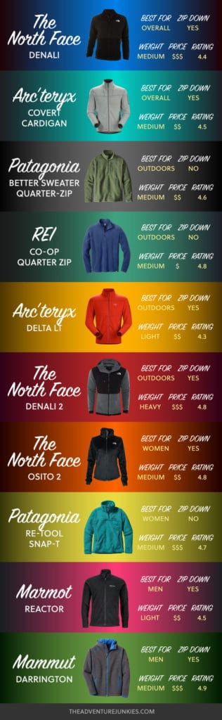 Best Fleece Jackets – Hiking Clothes for Summer, Winter, Fall and Spring – Hiking Outfits for Women, Men and Kids – Backpacking Gear For Beginners