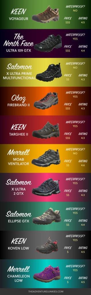 Best Hiking Shoes – Hiking Clothes for Summer, Winter, Fall and Spring – Hiking Outfits for Women, Men and Kids – Backpacking Gear For Beginners