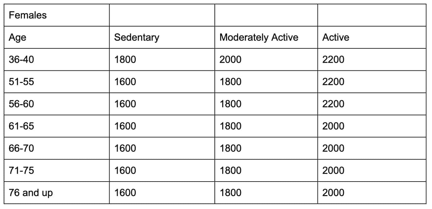 US Dept of Health Calorie Recommendations For Females