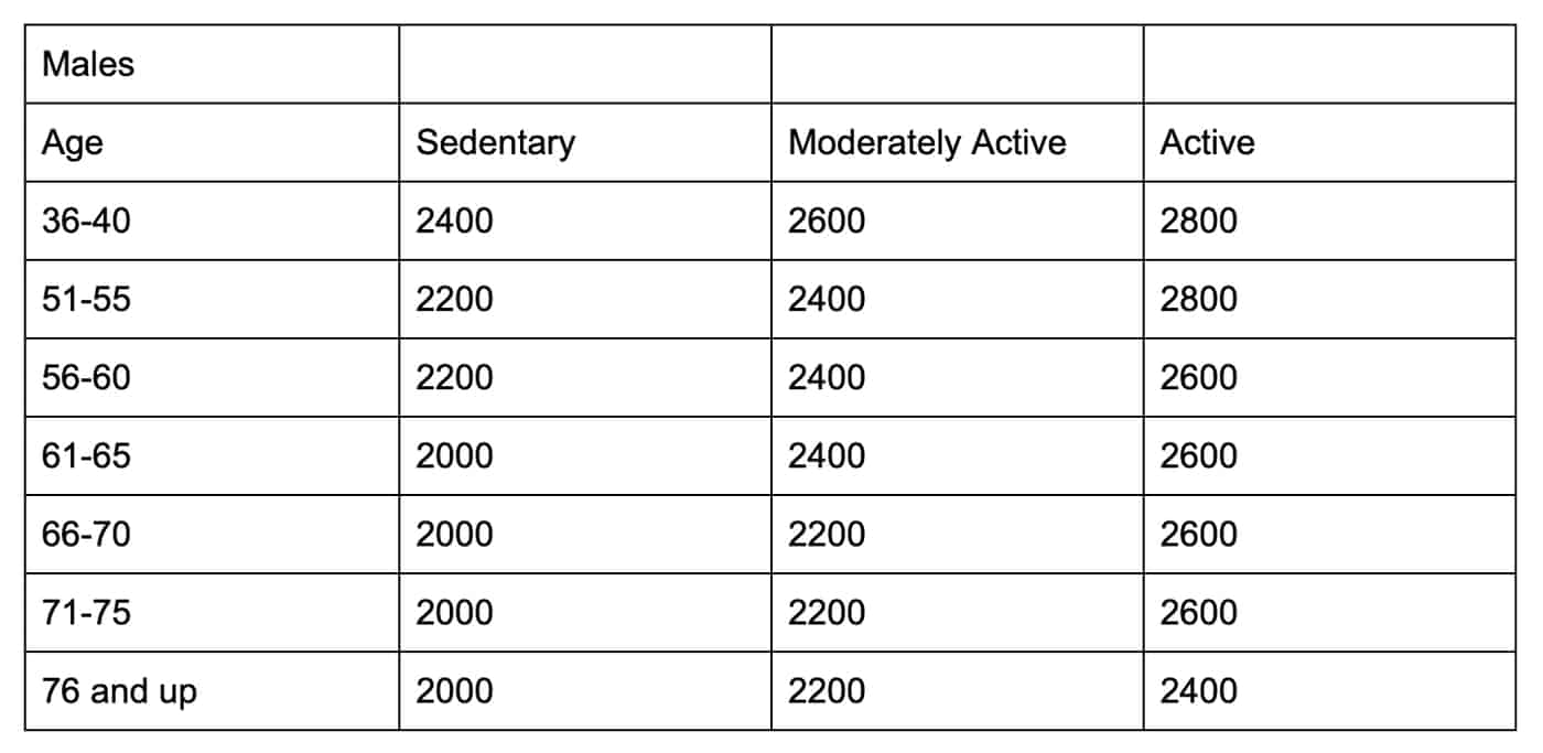 US Dept of Health Calorie Recommendations For Males