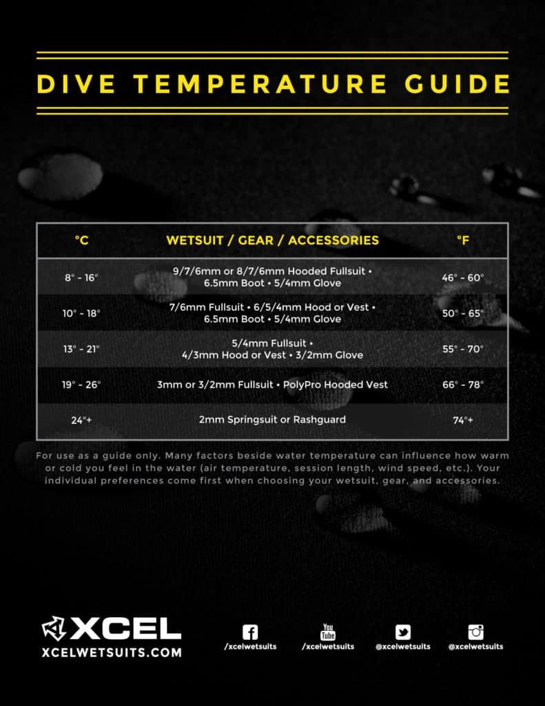 Review: XCEL Thermoflex 7/6 Scuba Diving Wetsuit